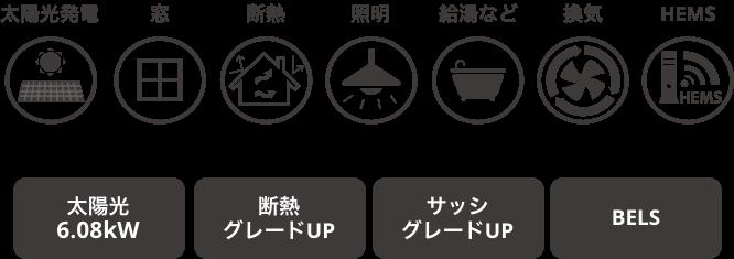 イメージ図:ZEHパッケージ内容の項目